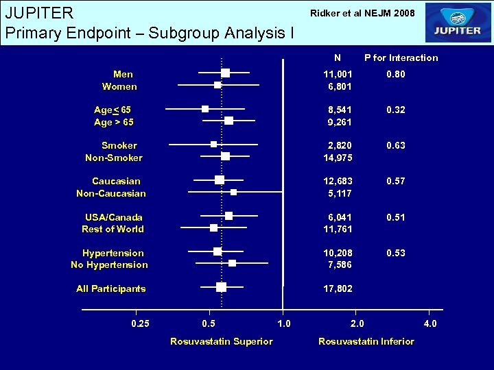 JUPITER Primary Endpoint – Subgroup Analysis I Ridker et al NEJM 2008 N Men