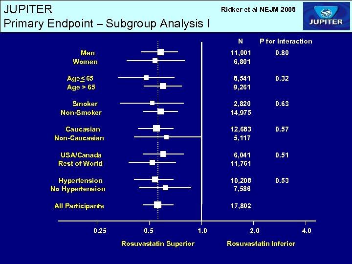 JUPITER Primary Endpoint – Subgroup Analysis I Ridker et al NEJM 2008 N Men