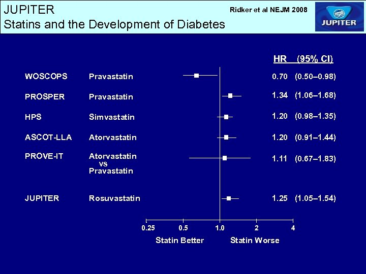 JUPITER Statins and the Development of Diabetes Ridker et al NEJM 2008 HR (95%