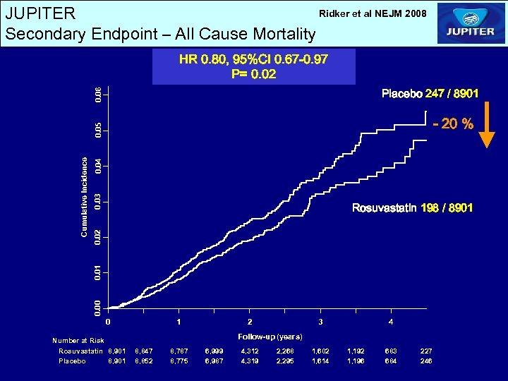 Ridker et al NEJM 2008 JUPITER Secondary Endpoint – All Cause Mortality HR 0.
