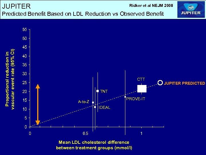JUPITER Ridker et al NEJM 2008 Proportional reduction in vascular event rate (95% CI)