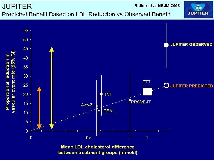JUPITER Ridker et al NEJM 2008 Predicted Benefit Based on LDL Reduction vs Observed
