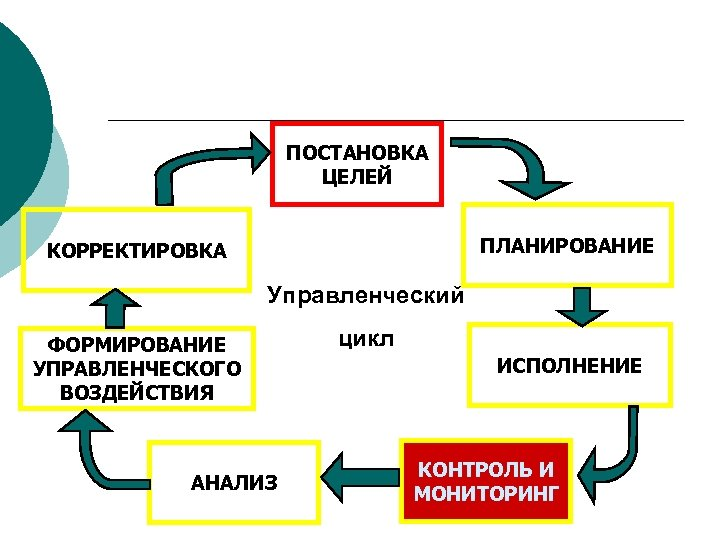 ПОСТАНОВКА ЦЕЛЕЙ ПЛАНИРОВАНИЕ КОРРЕКТИРОВКА Управленческий ФОРМИРОВАНИЕ УПРАВЛЕНЧЕСКОГО ВОЗДЕЙСТВИЯ АНАЛИЗ цикл ИСПОЛНЕНИЕ КОНТРОЛЬ И МОНИТОРИНГ