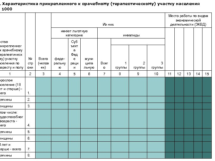 Характеристика прикрепленного к врачебному (терапевтическому) участку населения N 1000 I. Место работы по видам