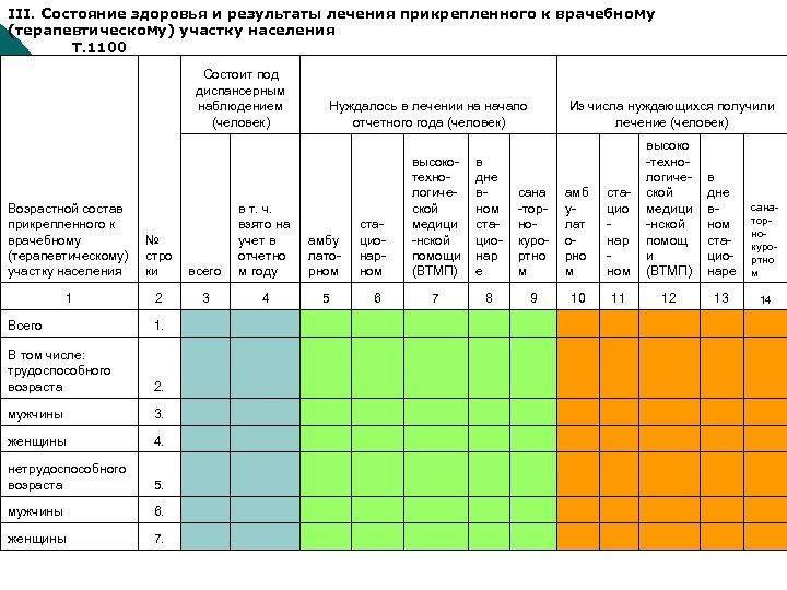 III. Состояние здоровья и результаты лечения прикрепленного к врачебному (терапевтическому) участку населения Т. 1100