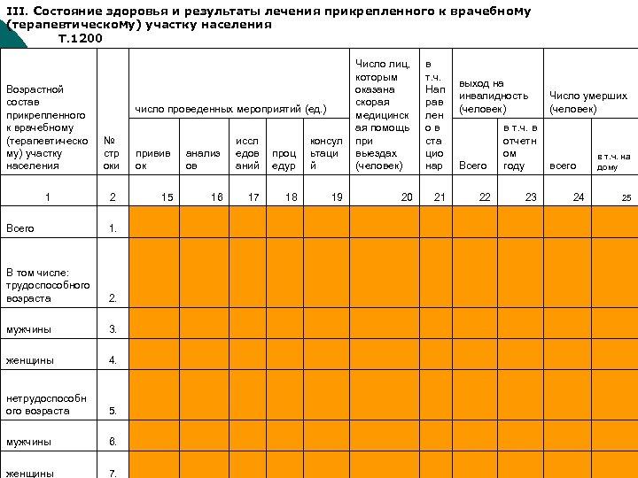 III. Состояние здоровья и результаты лечения прикрепленного к врачебному (терапевтическому) участку населения Т. 1200