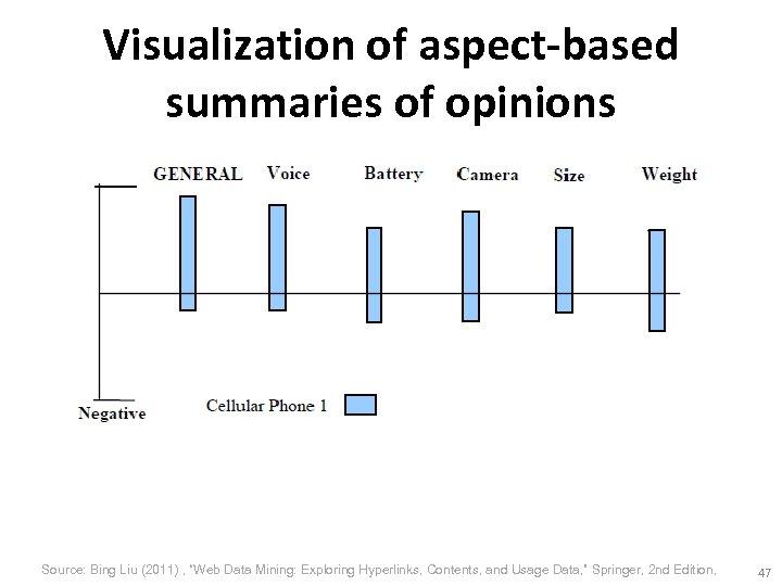 "Visualization of aspect-based summaries of opinions Source: Bing Liu (2011) , ""Web Data Mining:"