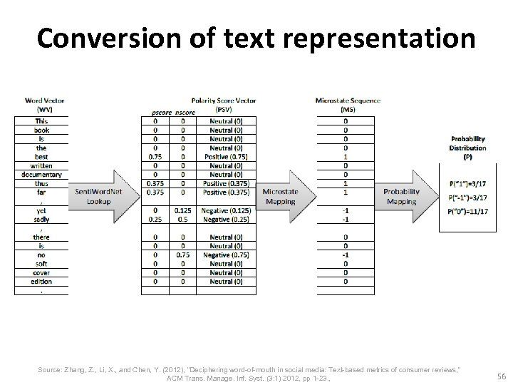 Conversion of text representation Source: Zhang, Z. , Li, X. , and Chen, Y.