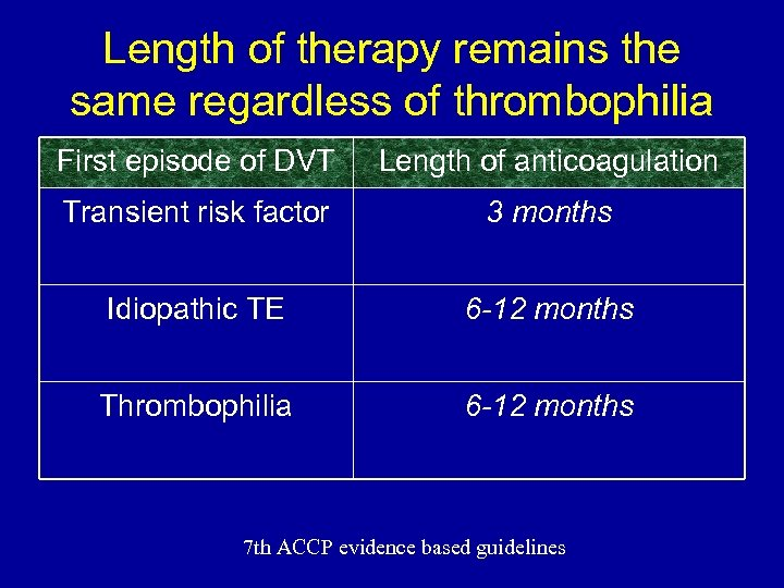 Length of therapy remains the same regardless of thrombophilia First episode of DVT Length