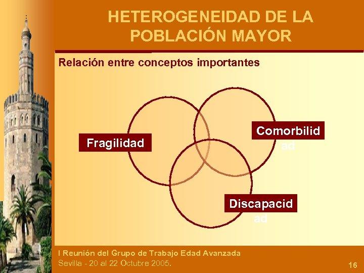 HETEROGENEIDAD DE LA POBLACIÓN MAYOR Relación entre conceptos importantes Comorbilid ad Fragilidad Discapacid ad