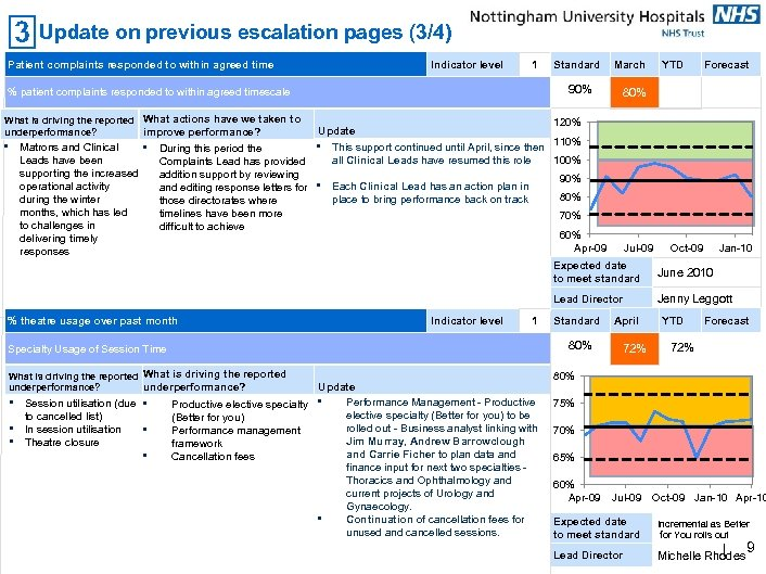 Update on previous escalation pages (3/4) Patient complaints responded to within agreed time Indicator