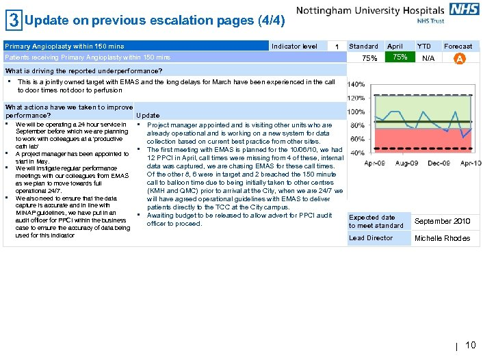 Update on previous escalation pages (4/4) Primary Angioplasty within 150 mins Indicator level 1