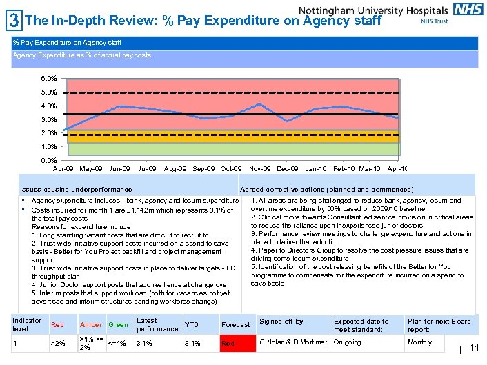 The In-Depth Review: % Pay Expenditure on Agency staff Agency Expenditure as % of