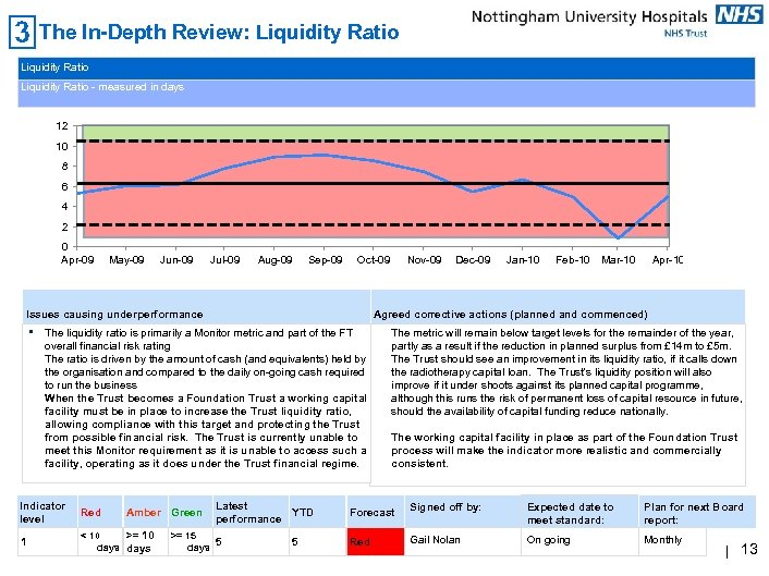 The In-Depth Review: Liquidity Ratio - measured in days 12 10 8 6 4