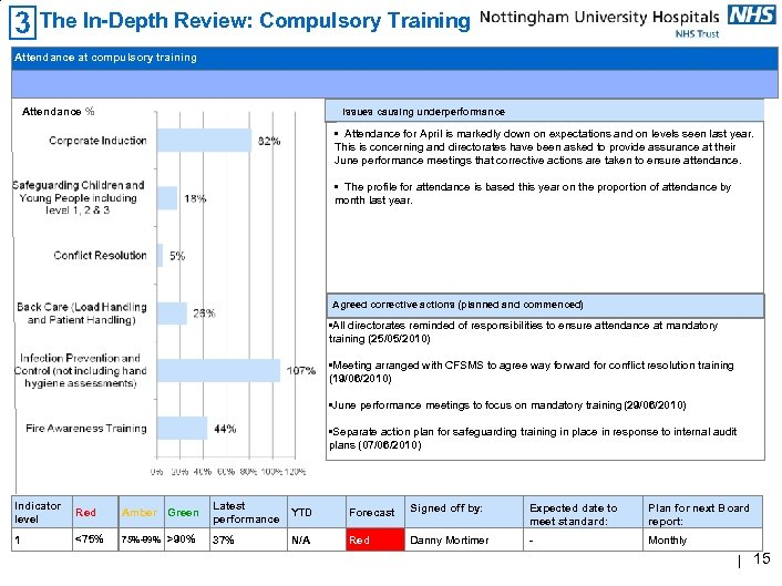 The In-Depth Review: Compulsory Training Attendance at compulsory training Attendance % Issues causing underperformance