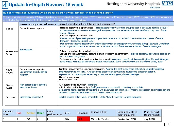 Update In-Depth Review: 18 week Number of treatment functions which are failing the 18