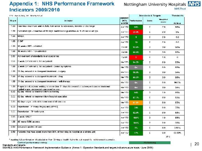 Appendix 1: NHS Performance Framework Indicators 2009/2010 Standards and targets: SOURCE: NHS Performance Framework