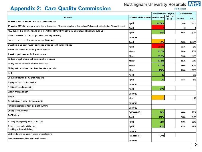 Appendix 2: Care Quality Commission | 21