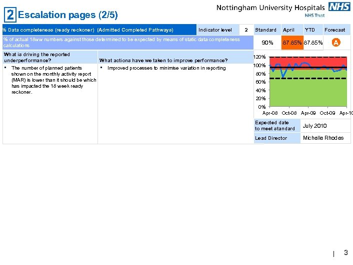 Escalation pages (2/5) % Data completeness (ready reckoner) (Admitted Completed Pathways) Indicator level %