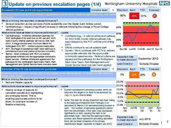 Update on previous escalation pages (1/4) Successful Choose and Book appointments Indicator level Standard