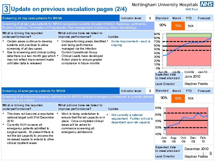 Update on previous escalation pages (2/4) Screening all day case patients for MRSA Indicator