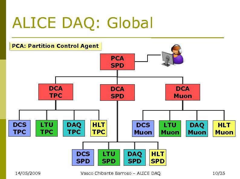 ALICE DAQ: Global PCA: Partition Control Agent PCA SPD DCA TPC DCS TPC LTU