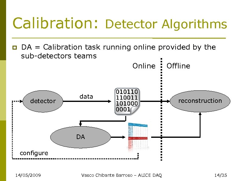 Calibration: Detector Algorithms DA = Calibration task running online provided by the sub-detectors teams