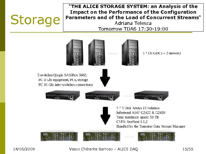 "Storage 14/05/2009 ""THE ALICE STORAGE SYSTEM: an Analysis of the Impact on the Performance"