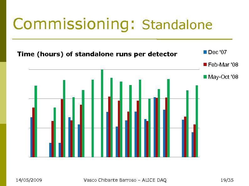 Commissioning: Standalone Time (hours) of standalone runs per detector Dec '07 Feb-Mar '08 May-Oct