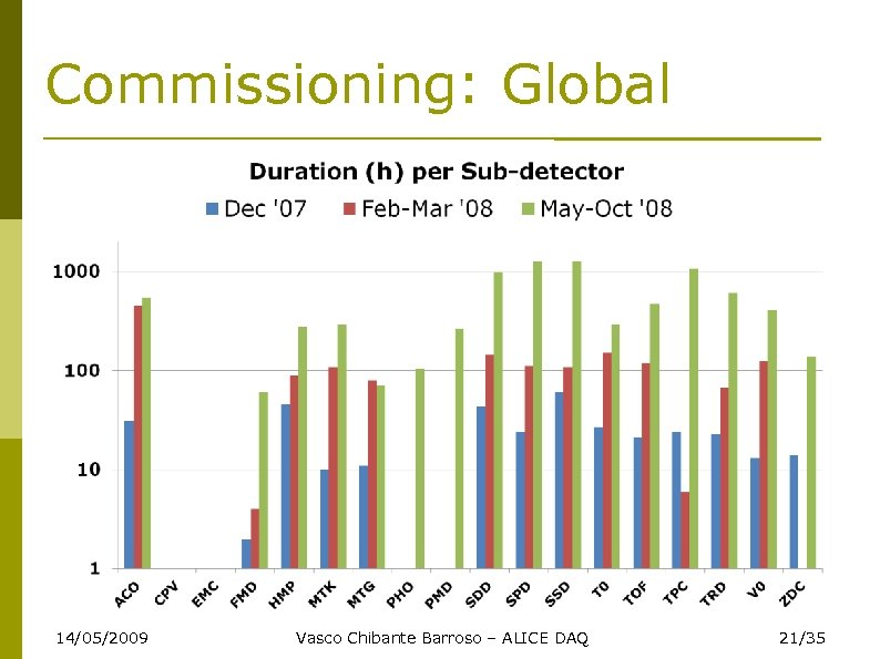 Commissioning: Global 14/05/2009 Vasco Chibante Barroso – ALICE DAQ 21/35