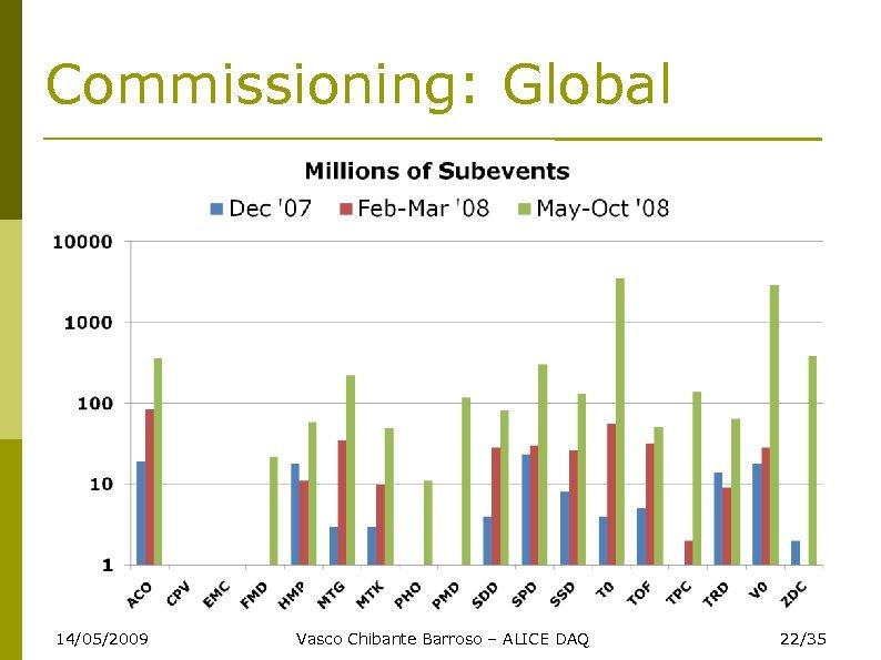 Commissioning: Global 14/05/2009 Vasco Chibante Barroso – ALICE DAQ 22/35