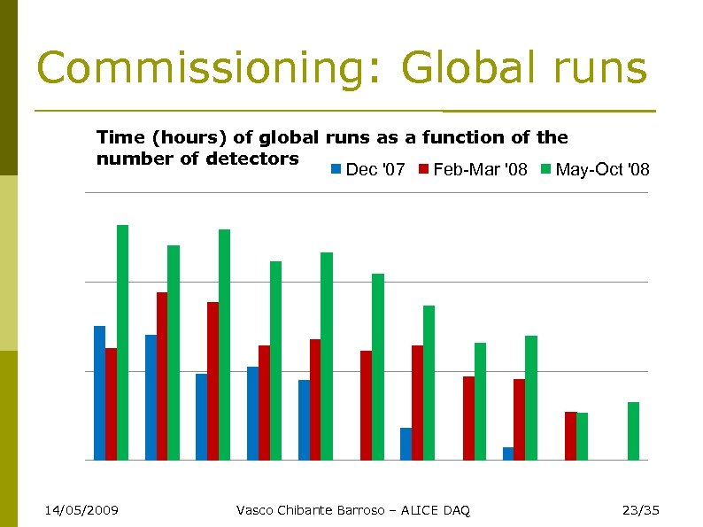 Commissioning: Global runs Time (hours) of global runs as a function of the number