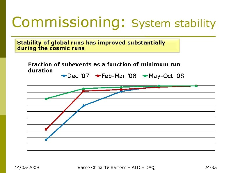 Commissioning: System stability Stability of global runs has improved substantially during the cosmic runs