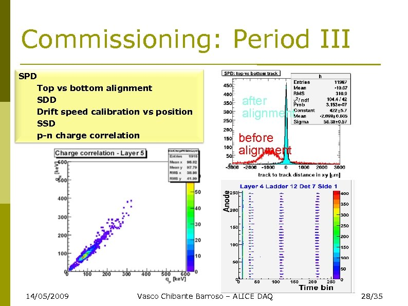 Commissioning: Period III SPD Top vs bottom alignment SDD Drift speed calibration vs position