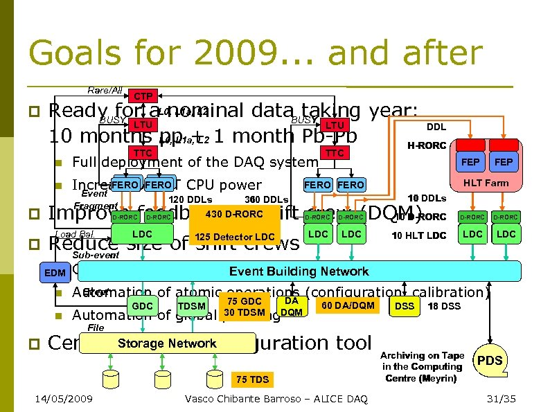 Goals for 2009. . . and after Rare/All CTP Ready for a. L 0,