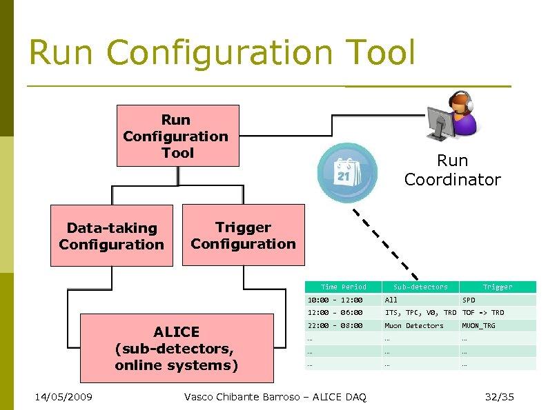 Run Configuration Tool Data-taking Configuration Run Coordinator Trigger Configuration Time Period Sub-detectors Trigger 10: