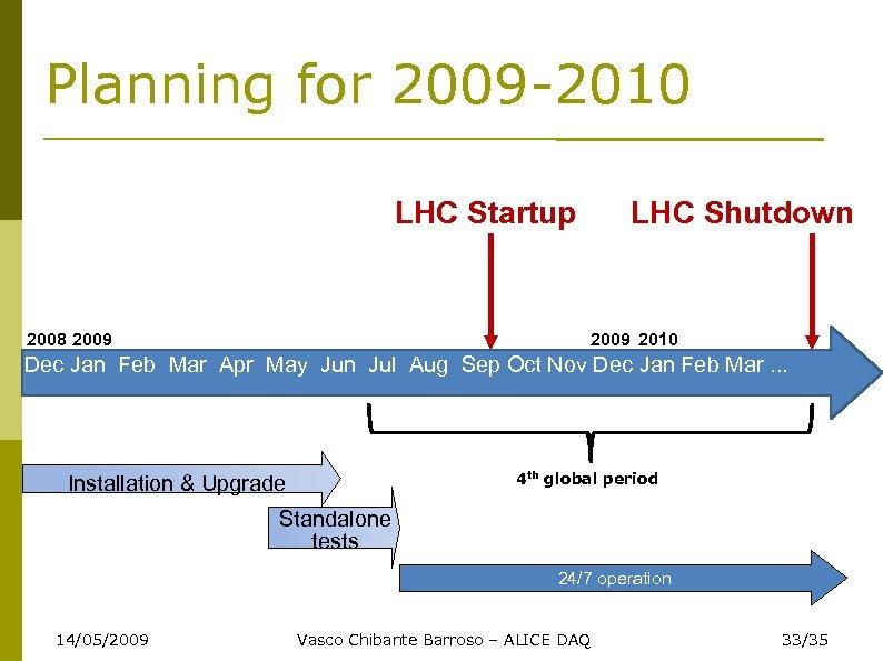Planning for 2009 -2010 LHC Startup 2008 2009 LHC Shutdown 2009 2010 Dec Jan