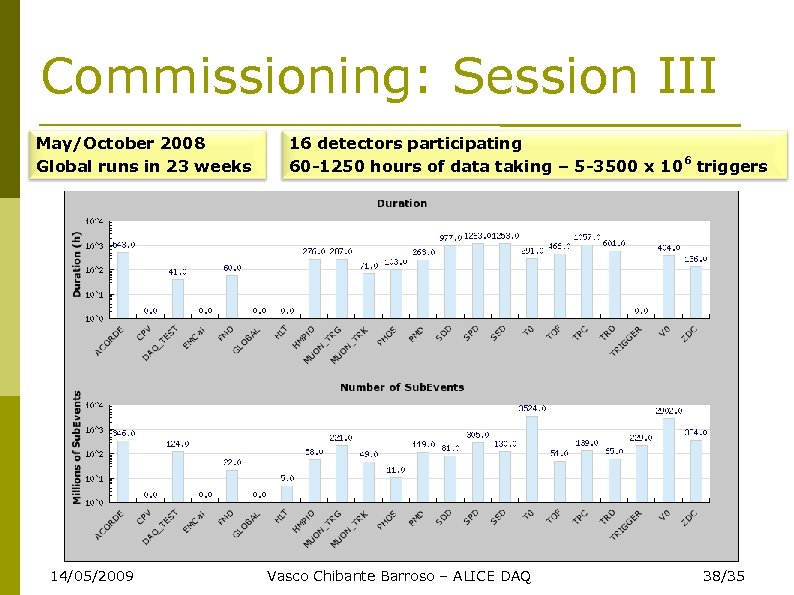 Commissioning: Session III May/October 2008 Global runs in 23 weeks 14/05/2009 16 detectors participating