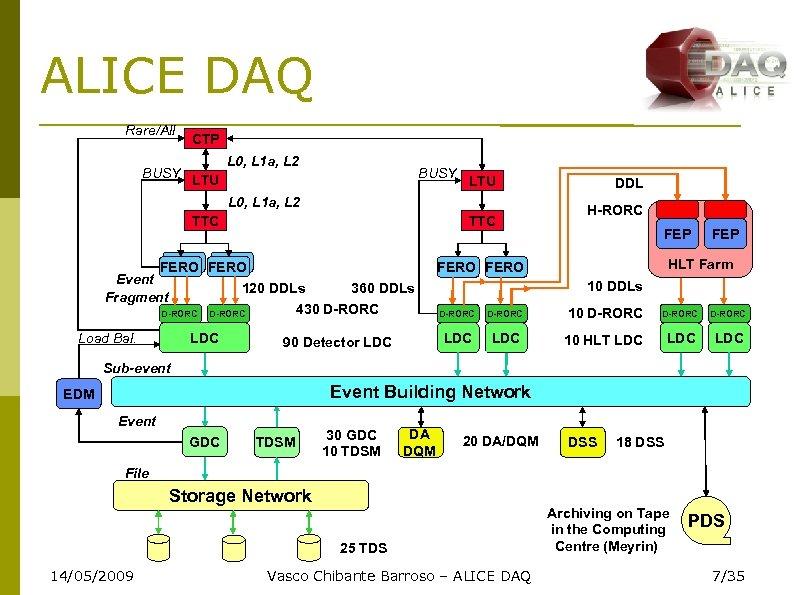 ALICE DAQ Rare/All BUSY CTP L 0, L 1 a, L 2 BUSY LTU