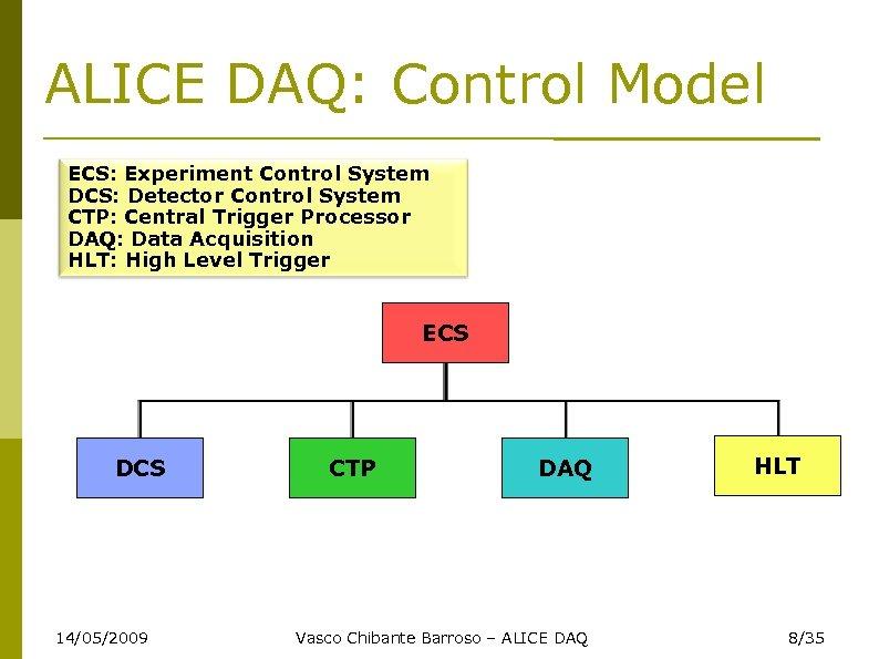 ALICE DAQ: Control Model ECS: Experiment Control System DCS: Detector Control System CTP: Central