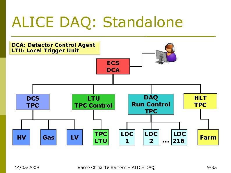 ALICE DAQ: Standalone DCA: Detector Control Agent LTU: Local Trigger Unit ECS DCA DCS