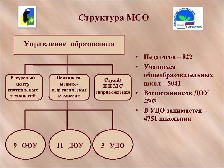 Структура МСО Управление образования Ресурсный центр спутниковых технологий Психологомедикопедагогическая комиссия Служба ППМС сопровождения •
