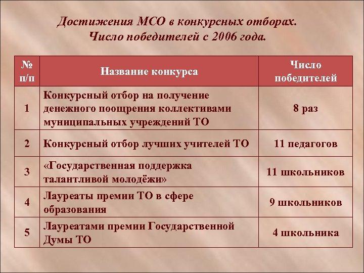 Достижения МСО в конкурсных отборах. Число победителей с 2006 года. № п/п Название конкурса