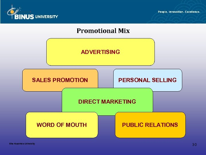 Promotional Mix ADVERTISING SALES PROMOTION PERSONAL SELLING DIRECT MARKETING WORD OF MOUTH Bina Nusantara