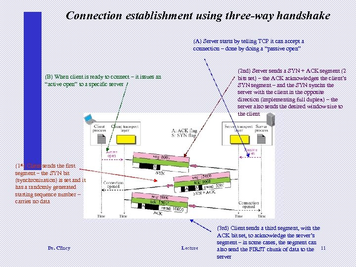 Connection establishment using three-way handshake (A) Server starts by telling TCP it can accept