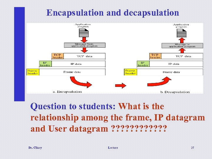 Encapsulation and decapsulation Question to students: What is the relationship among the frame, IP