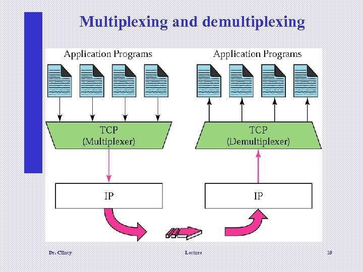 Multiplexing and demultiplexing Dr. Clincy Lecture 28