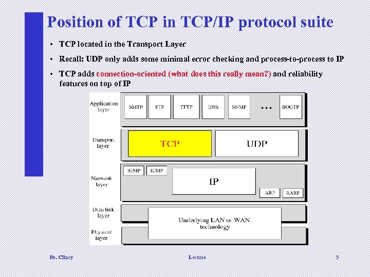 Position of TCP in TCP/IP protocol suite • TCP located in the Transport Layer