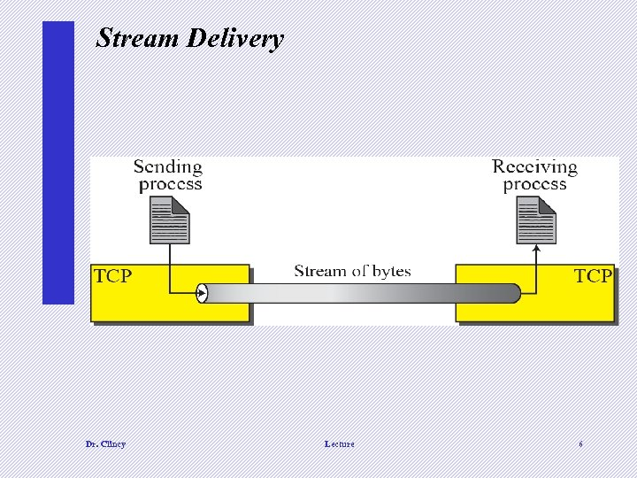 Stream Delivery Dr. Clincy Lecture 6