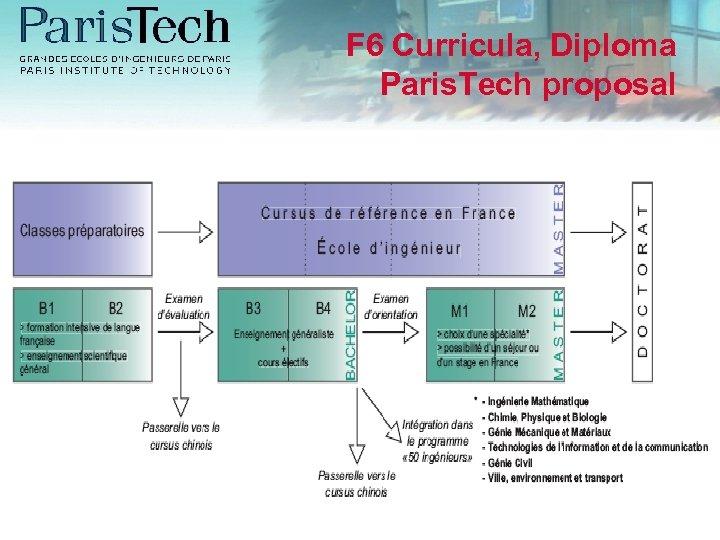 F 6 Curricula, Diploma Paris. Tech proposal